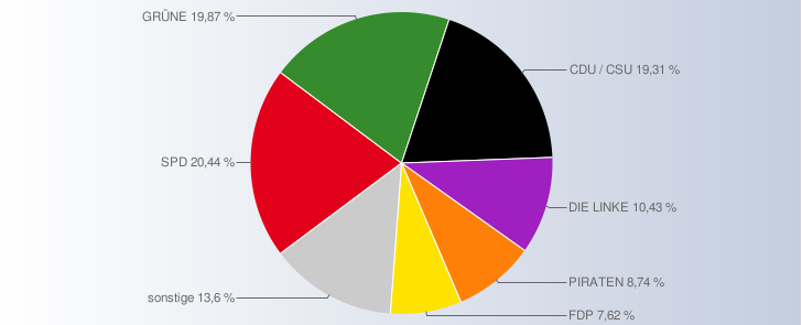U18 Wahl Ergebniss